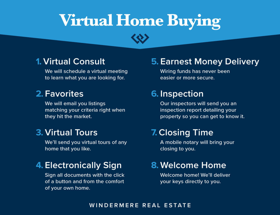 Virtual Home Buying COVID-19